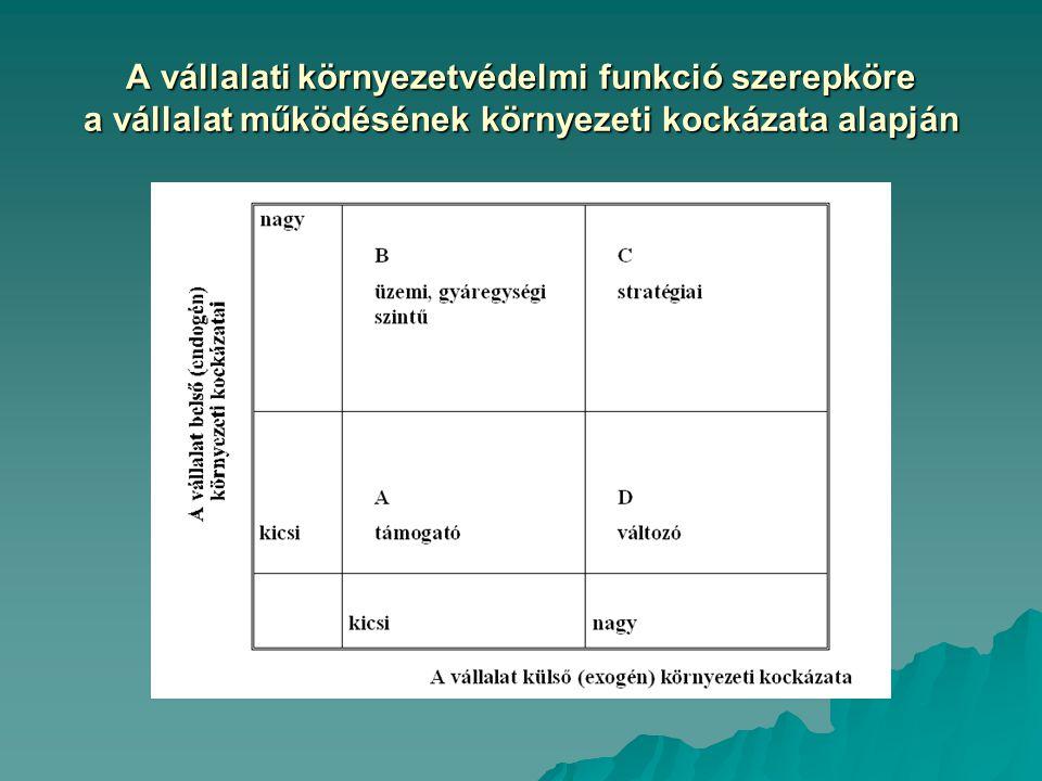 A vállalati környezetvédelmi funkció szerepköre a vállalat működésének környezeti kockázata alapján