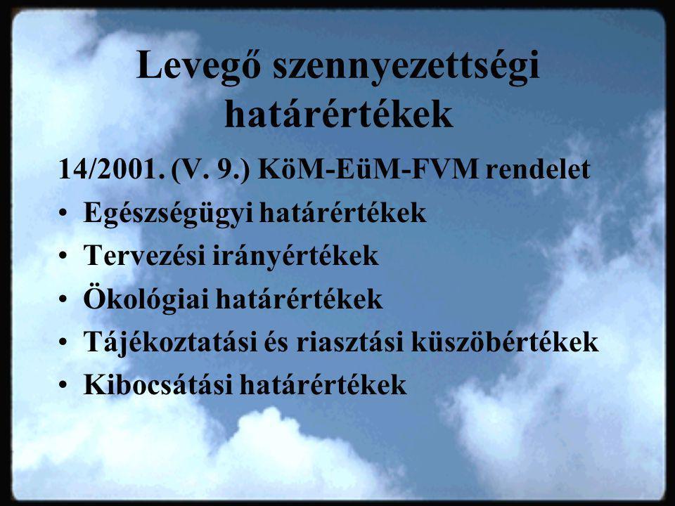 Levegő szennyezettségi határértékek 14/2001.(V.