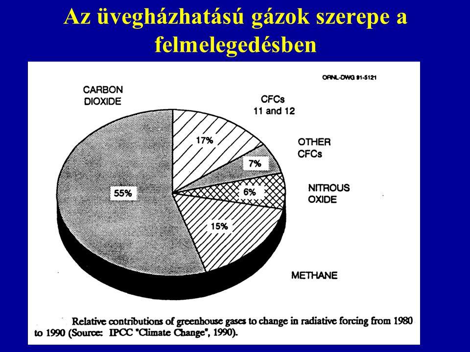 Az üvegházhatású gázok szerepe a felmelegedésben