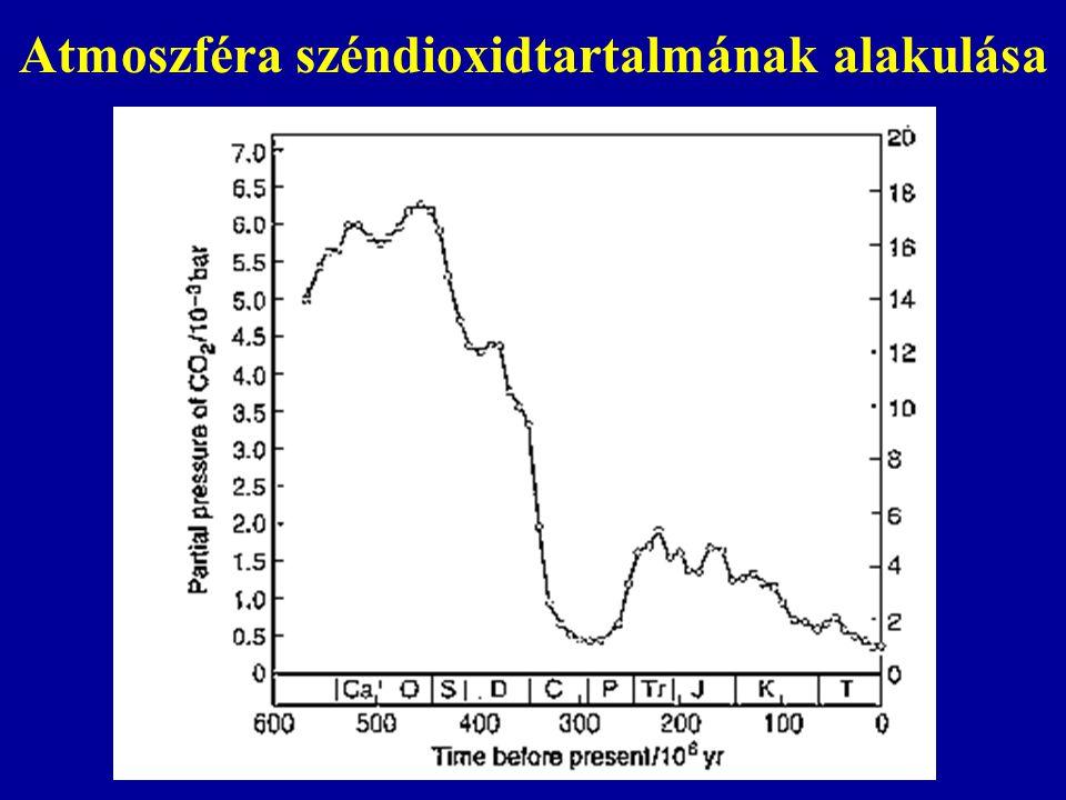 Atmoszféra széndioxidtartalmának alakulása