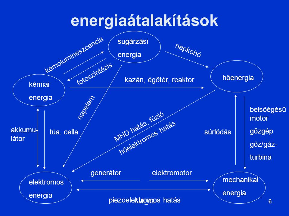 ÁMI_086 energiaátalakítások kémiai energia sugárzási energia hőenergia mechanikai energia elektromos energia súrlódás belsőégésű motor gőzgép gőz/gáz- turbina napkohó kazán, égőtér, reaktor kemolumineszcencia fotoszintézis tüa.