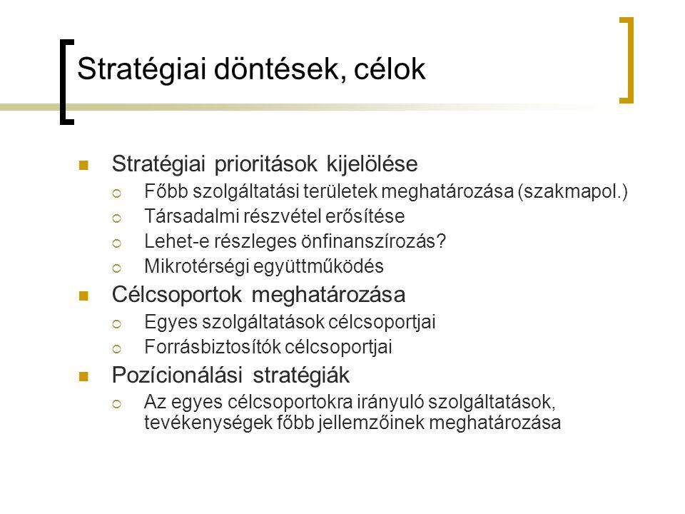 Stratégiai döntések, célok Stratégiai prioritások kijelölése  Főbb szolgáltatási területek meghatározása (szakmapol.)  Társadalmi részvétel erősítés