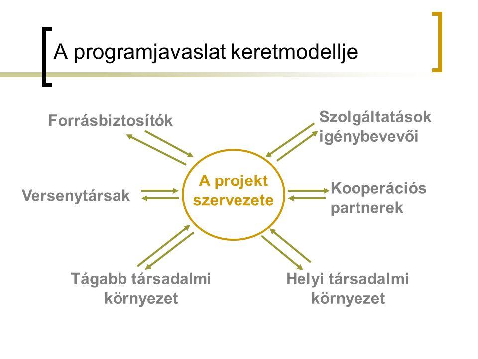 A programjavaslat keretmodellje A projekt szervezete Szolgáltatások igénybevevői Forrásbiztosítók Helyi társadalmi környezet Versenytársak Tágabb társ