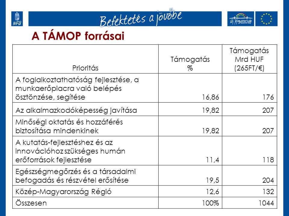 A TÁMOP forrásai Prioritás Támogatás % Támogatás Mrd HUF (265FT/€) A foglalkoztathatóság fejlesztése, a munkaerőpiacra való belépés ösztönzése, segíté