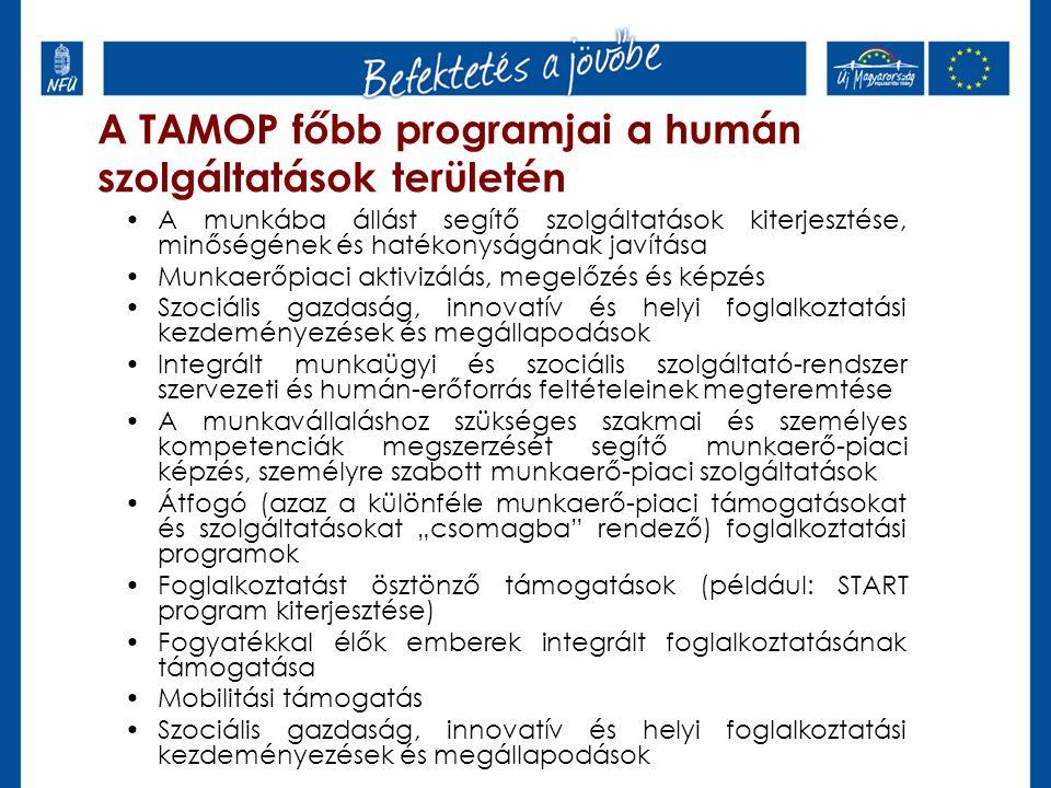 """A TAMOP főbb programjai a humán szolgáltatások területén A munkába állást segítő szolgáltatások kiterjesztése, minőségének és hatékonyságának javítása Munkaerőpiaci aktivizálás, megelőzés és képzés Szociális gazdaság, innovatív és helyi foglalkoztatási kezdeményezések és megállapodások Integrált munkaügyi és szociális szolgáltató-rendszer szervezeti és humán-erőforrás feltételeinek megteremtése A munkavállaláshoz szükséges szakmai és személyes kompetenciák megszerzését segítő munkaerő-piaci képzés, személyre szabott munkaerő-piaci szolgáltatások Átfogó (azaz a különféle munkaerő-piaci támogatásokat és szolgáltatásokat """"csomagba rendező) foglalkoztatási programok Foglalkoztatást ösztönző támogatások (például: START program kiterjesztése) Fogyatékkal élők emberek integrált foglalkoztatásának támogatása Mobilitási támogatás Szociális gazdaság, innovatív és helyi foglalkoztatási kezdeményezések és megállapodások"""