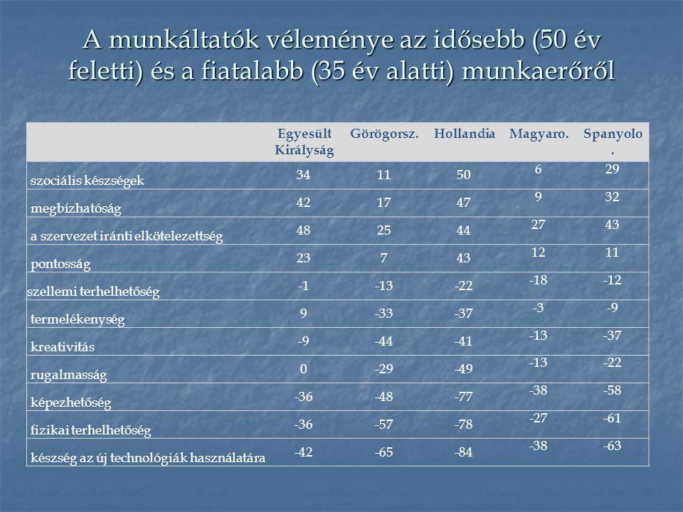 A munkáltatók véleménye az idősebb (50 év feletti) és a fiatalabb (35 év alatti) munkaerőről Egyesült Királyság Görögorsz.HollandiaMagyaro.Spanyolo.