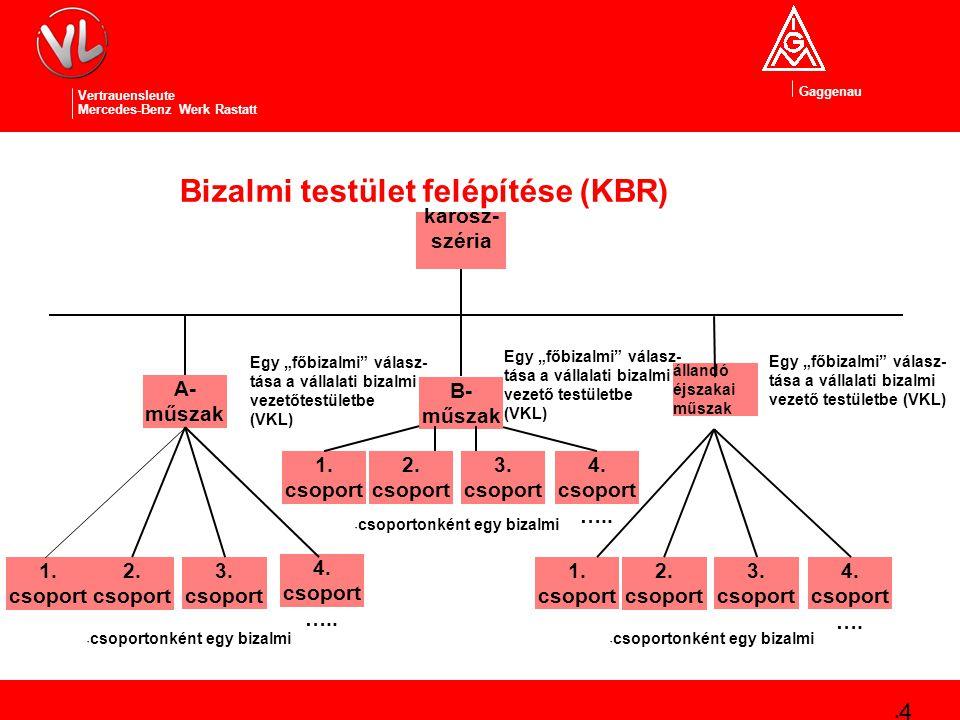 Gaggenau Vertrauensleute Mercedes-Benz Werk Rastatt Bizalmi testület felépítése (KBR) 5 karosz- széria B- műszak A- műszak állandó éjszakai műszak 4.