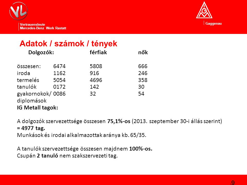 Gaggenau Vertrauensleute Mercedes-Benz Werk Rastatt Adatok / számok / tények 9 Dolgozók:férfiaknők összesen: 64745808666 iroda1162916246 termelés50544696358 tanulók017214230 gyakornokok/00863254 diplomások IG Metall tagok: A dolgozók szervezettsége összesen 75,1%-os (2013.