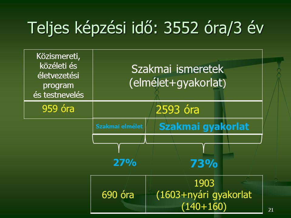 Teljes képzési idő: 3552 óra/3 év Közismereti, közéleti és életvezetési program és testnevelés Szakmai ismeretek (elmélet+gyakorlat ) 959 óra 2593 óra Szakmai elmélet Szakmai gyakorlat 690 óra 1903 (1603+nyári gyakorlat (140+160) 27% 73% 21