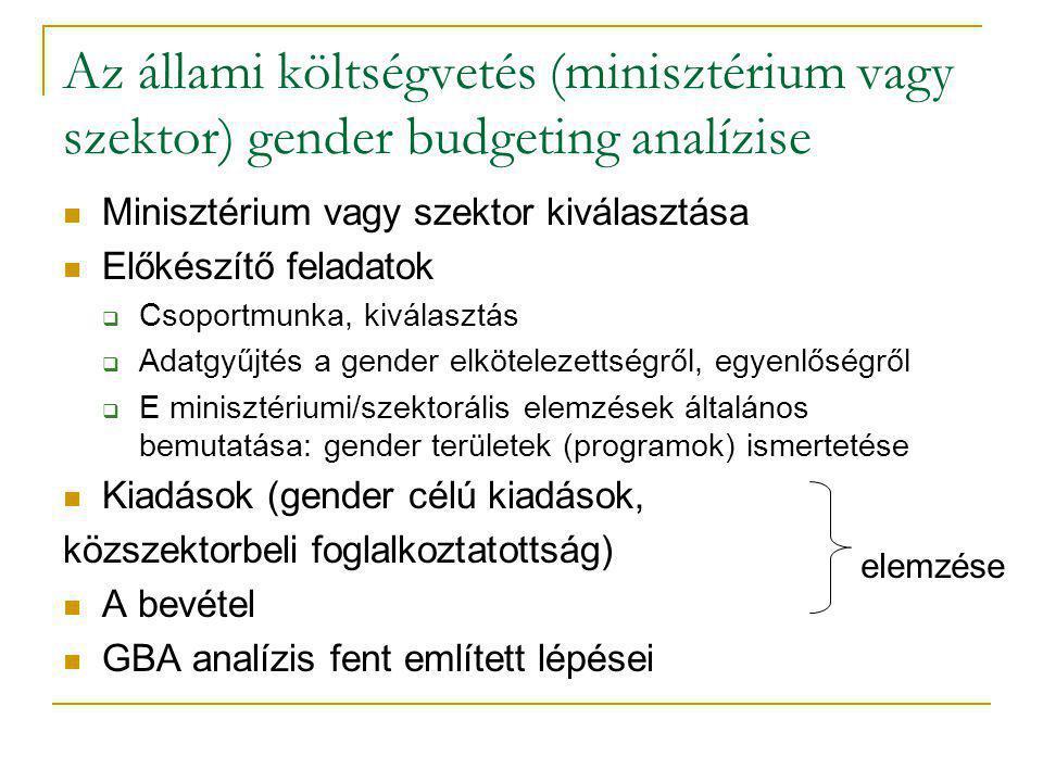Az állami költségvetés (minisztérium vagy szektor) gender budgeting analízise Minisztérium vagy szektor kiválasztása Előkészítő feladatok  Csoportmun