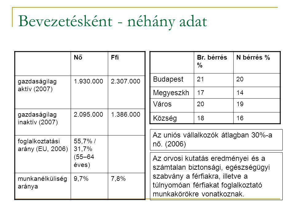 NőFfi gazdaságilag aktív (2007) 1.930.0002.307.000 gazdaságilag inaktív (2007) 2.095.0001.386.000 foglalkoztatási arány (EU, 2006) 55,7% / 31,7% (55–64 éves) munkanélküliség aránya 9,7%7,8% Bevezetésként - néhány adat Br.