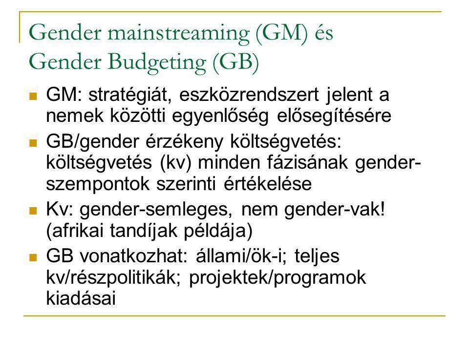 Gender mainstreaming (GM) és Gender Budgeting (GB) GM: stratégiát, eszközrendszert jelent a nemek közötti egyenlőség elősegítésére GB/gender érzékeny költségvetés: költségvetés (kv) minden fázisának gender- szempontok szerinti értékelése Kv: gender-semleges, nem gender-vak.