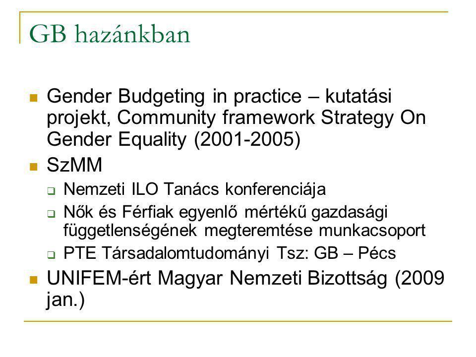 GB hazánkban Gender Budgeting in practice – kutatási projekt, Community framework Strategy On Gender Equality (2001-2005) SzMM  Nemzeti ILO Tanács konferenciája  Nők és Férfiak egyenlő mértékű gazdasági függetlenségének megteremtése munkacsoport  PTE Társadalomtudományi Tsz: GB – Pécs UNIFEM-ért Magyar Nemzeti Bizottság (2009 jan.)