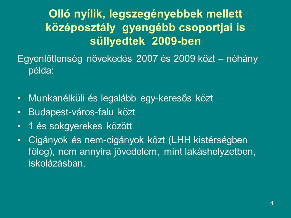 4 Olló nyílik, legszegényebbek mellett középosztály gyengébb csoportjai is süllyedtek 2009-ben Egyenlőtlenség növekedés 2007 és 2009 közt – néhány példa: Munkanélküli és legalább egy-keresős közt Budapest-város-falu közt 1 és sokgyerekes között Cigányok és nem-cigányok közt (LHH kistérségben főleg), nem annyira jövedelem, mint lakáshelyzetben, iskolázásban.