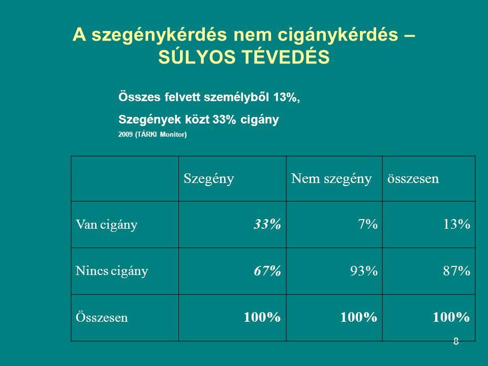 8 A szegénykérdés nem cigánykérdés – SÚLYOS TÉVEDÉS SzegényNem szegényösszesen Van cigány 33%7%13% Nincs cigány 67%93%87% Összesen 100% Összes felvett személyből 13%, Szegények közt 33% cigány 2009 (TÁRKI Monitor)
