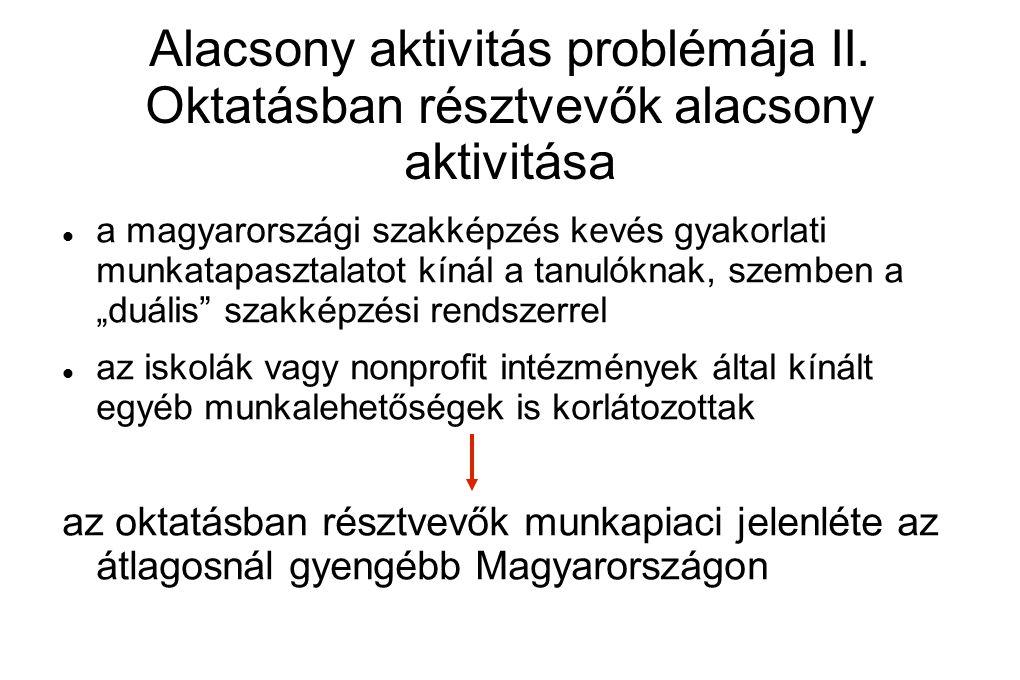 Alacsony aktivitás problémája II. Oktatásban résztvevők alacsony aktivitása a magyarországi szakképzés kevés gyakorlati munkatapasztalatot kínál a tan