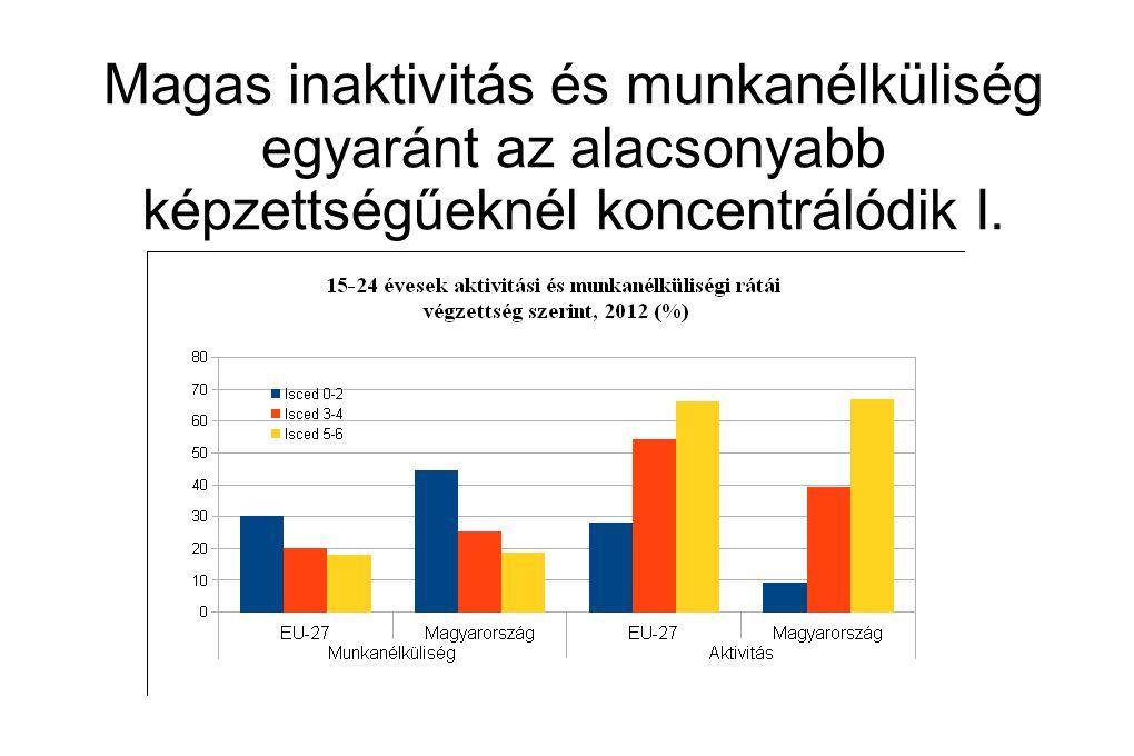 Magas inaktivitás és munkanélküliség egyaránt az alacsonyabb képzettségűeknél koncentrálódik I.