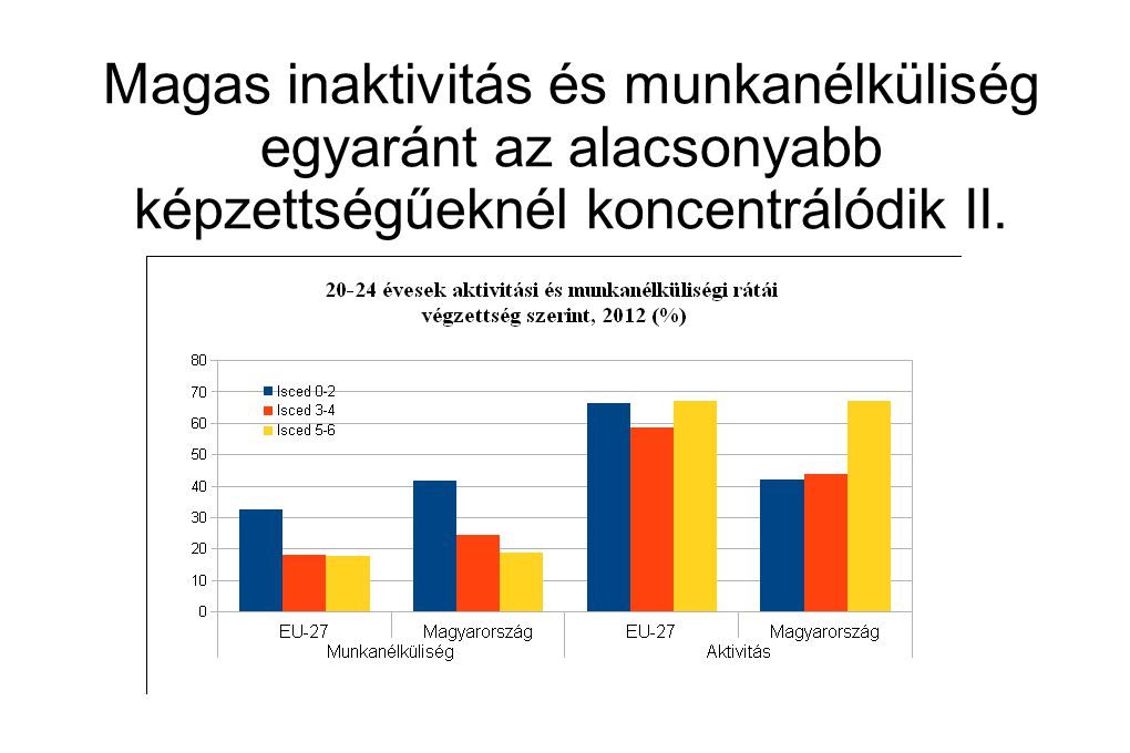 Magas inaktivitás és munkanélküliség egyaránt az alacsonyabb képzettségűeknél koncentrálódik II.