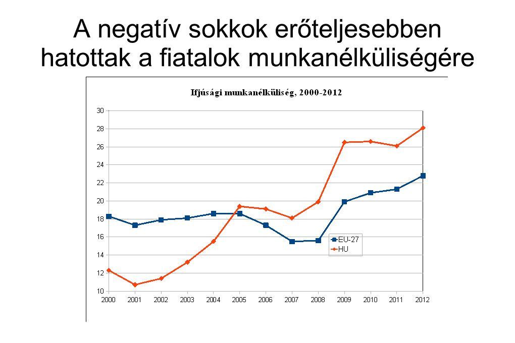 A negatív sokkok erőteljesebben hatottak a fiatalok munkanélküliségére