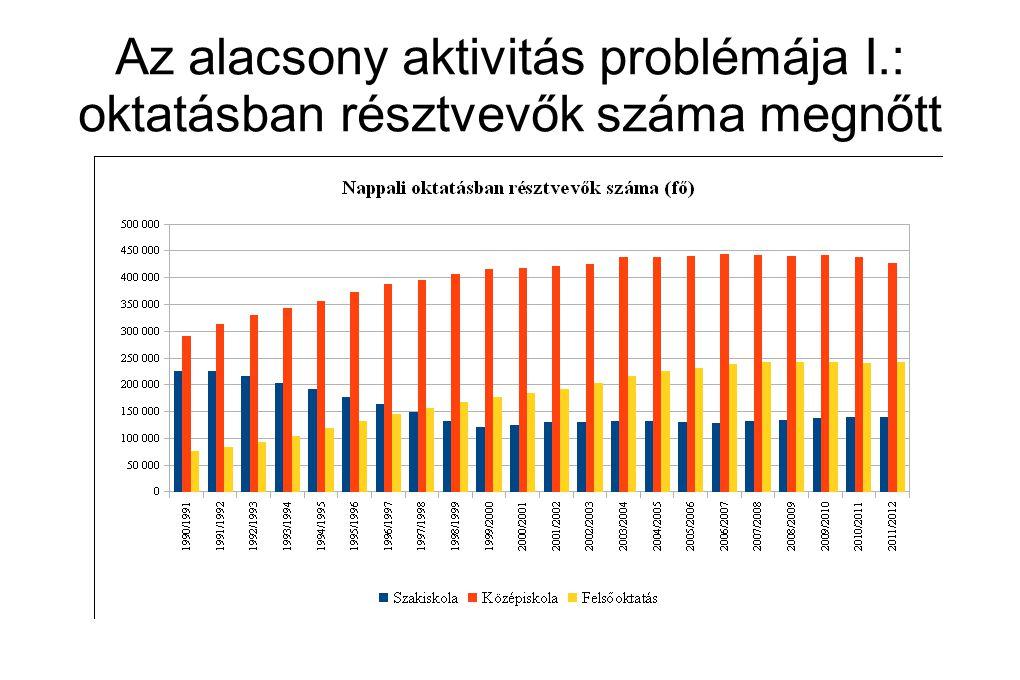 Az alacsony aktivitás problémája I.: oktatásban résztvevők száma megnőtt