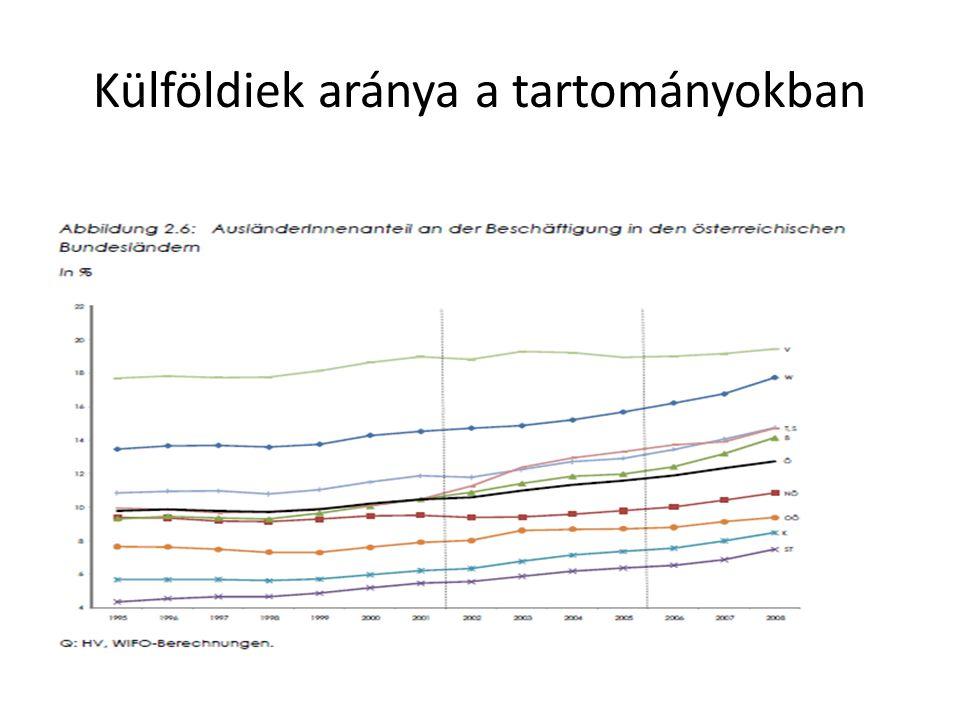 Külföldiek aránya a tartományokban