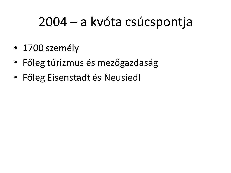 2004 – a kvóta csúcspontja 1700 személy Főleg túrizmus és mezőgazdaság Főleg Eisenstadt és Neusiedl