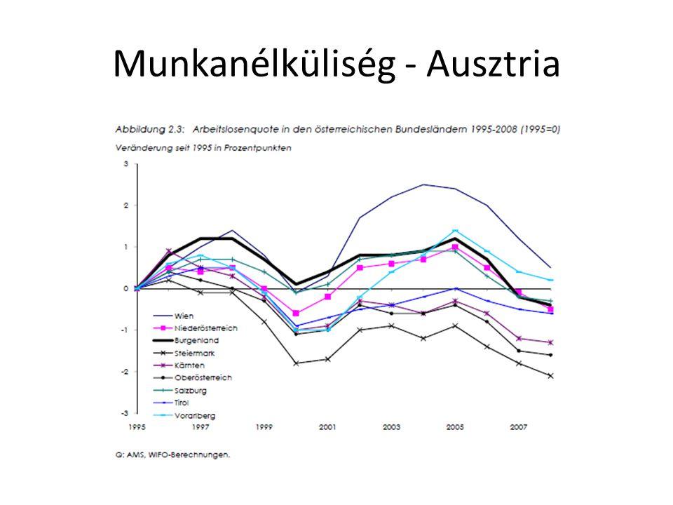 Munkanélküliség - Ausztria
