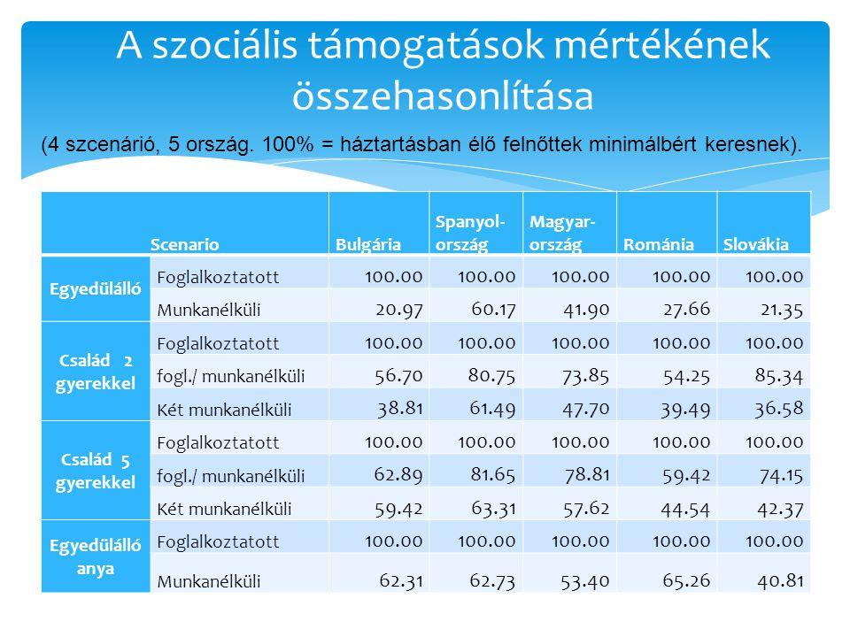 Áttekintés 1 Roma népesség foglalkozta tási ráta(%) (UNDP) 2 Alacsony isk.