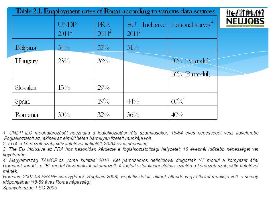 Roma és az azonos környezetben élő nem Roma népesség foglalkoztatottsági rátái (UNDP 2011)