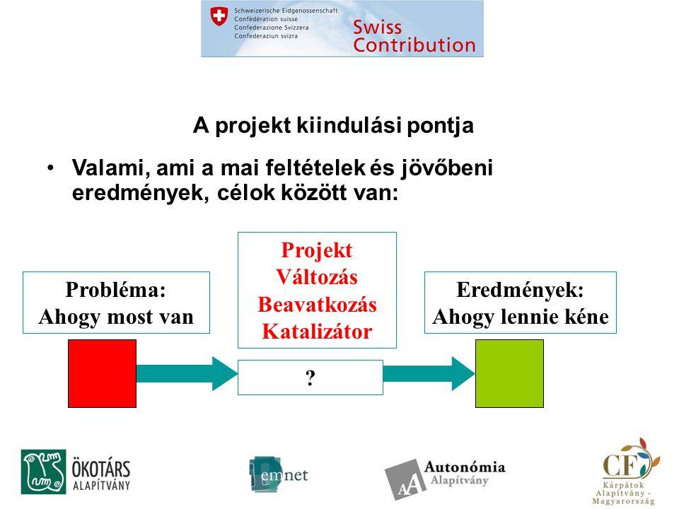 A projekt kiindulási pontja Valami, ami a mai feltételek és jövőbeni eredmények, célok között van: .