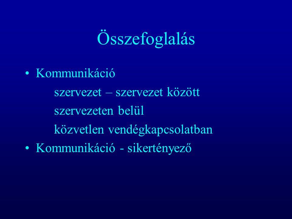 Összefoglalás Kommunikáció szervezet – szervezet között szervezeten belül közvetlen vendégkapcsolatban Kommunikáció - sikertényező