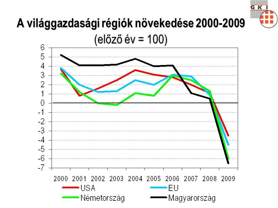 A K+F ráfordítások a GDP arányában 2007 (%)