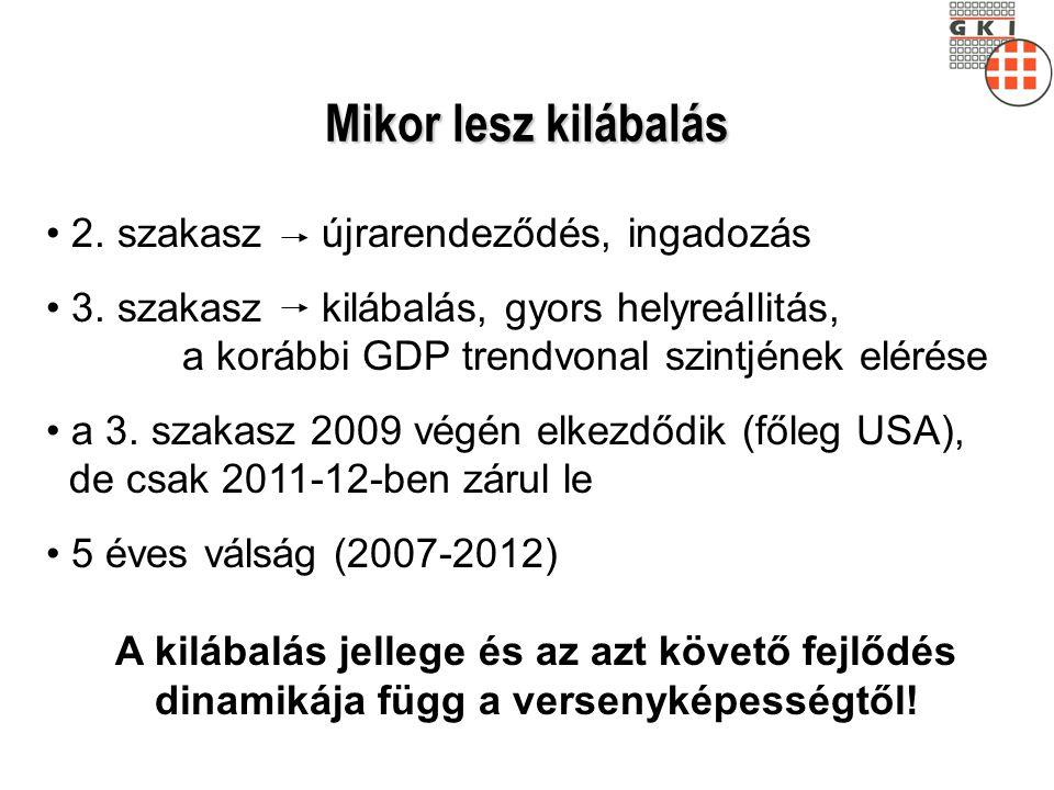 Versenyképesség Magyarország 2006 óta egyensúlyban javul, növekedésben romlik, eltérő kissé a pálya, s annak megitélése is!.