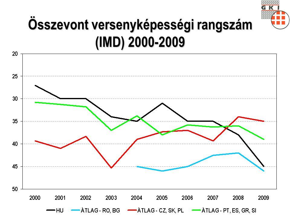 Az online módon értékesítő vállalkozások aránya 2008 (százalék)