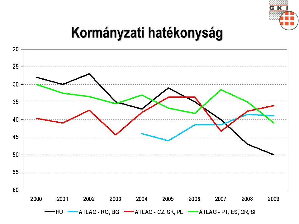 Az online módon megrendelést végző vállalkozások aránya 2008 (százalék)