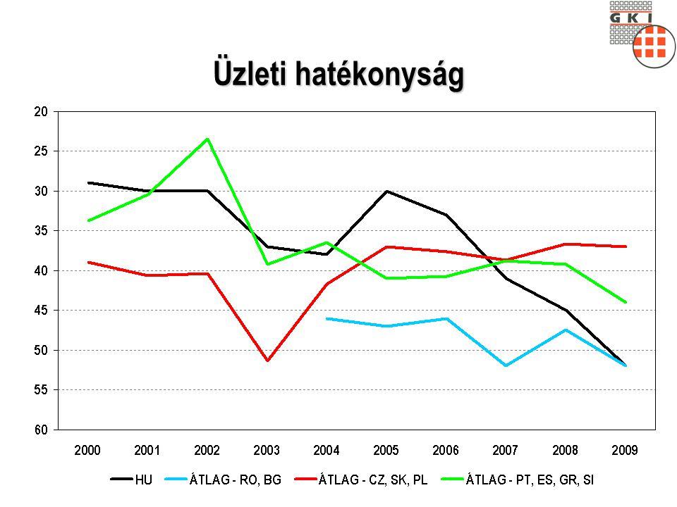 Minden nap internetező fiatalok aránya (százalék)