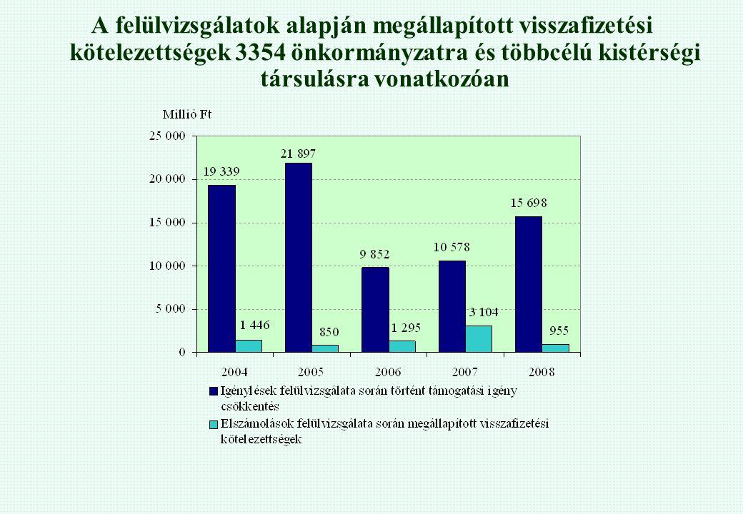 A felülvizsgálatok alapján megállapított visszafizetési kötelezettségek 3354 önkormányzatra és többcélú kistérségi társulásra vonatkozóan