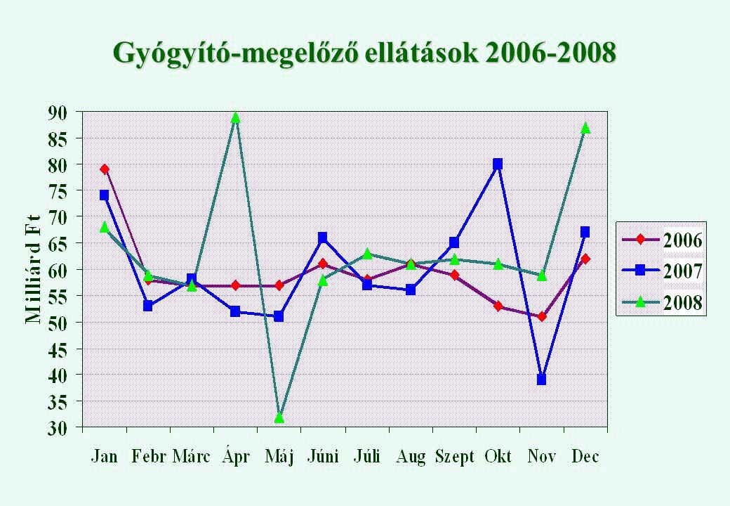 Gyógyító-megelőző ellátások 2006-2008