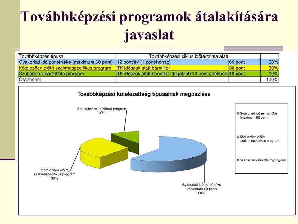 Továbbképzési programok átalakítására javaslat