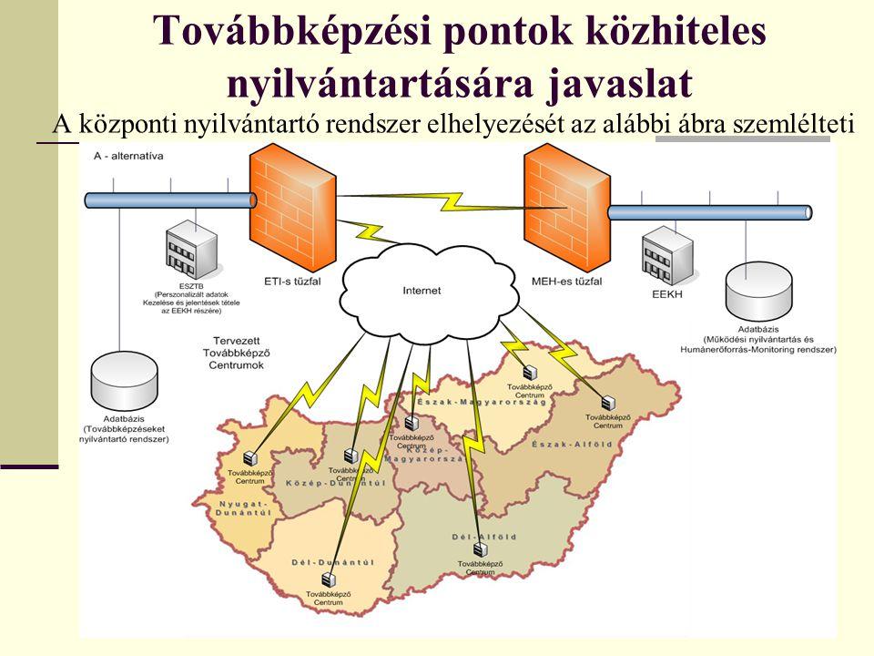 Továbbképzési pontok közhiteles nyilvántartására javaslat A központi nyilvántartó rendszer elhelyezését az alábbi ábra szemlélteti