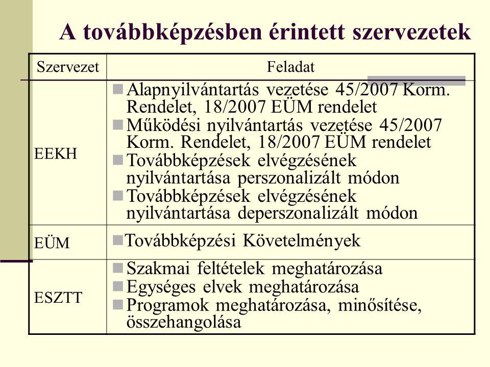 A továbbképzésben érintett szervezetek SzervezetFeladat EEKH Alapnyilvántartás vezetése 45/2007 Korm. Rendelet, 18/2007 EÜM rendelet Működési nyilvánt