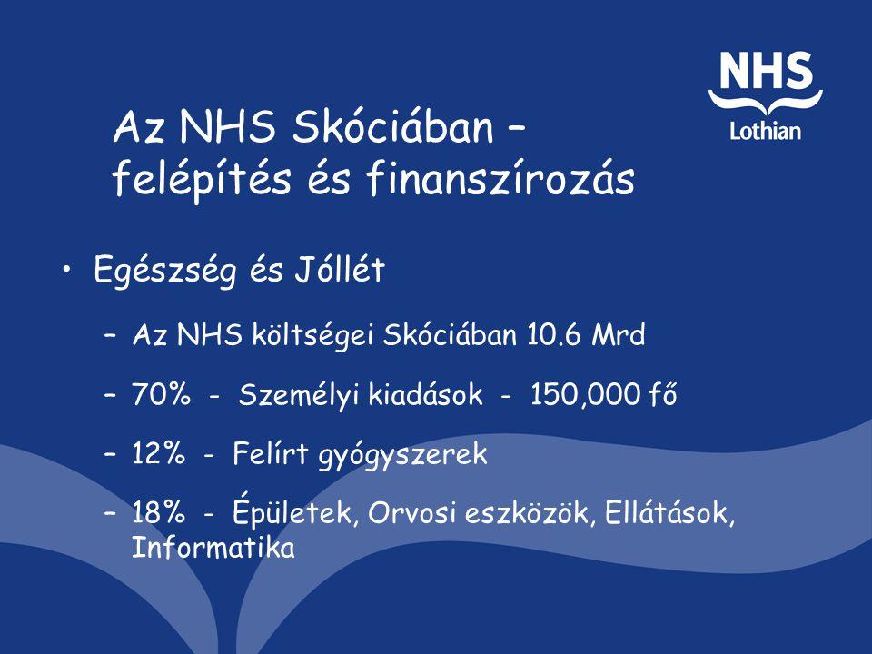 Az NHS Skóciában – felépítés és finanszírozás Egészség és Jóllét –Az NHS költségei Skóciában 10.6 Mrd –70% - Személyi kiadások - 150,000 fő –12% - Felírt gyógyszerek –18% - Épületek, Orvosi eszközök, Ellátások, Informatika