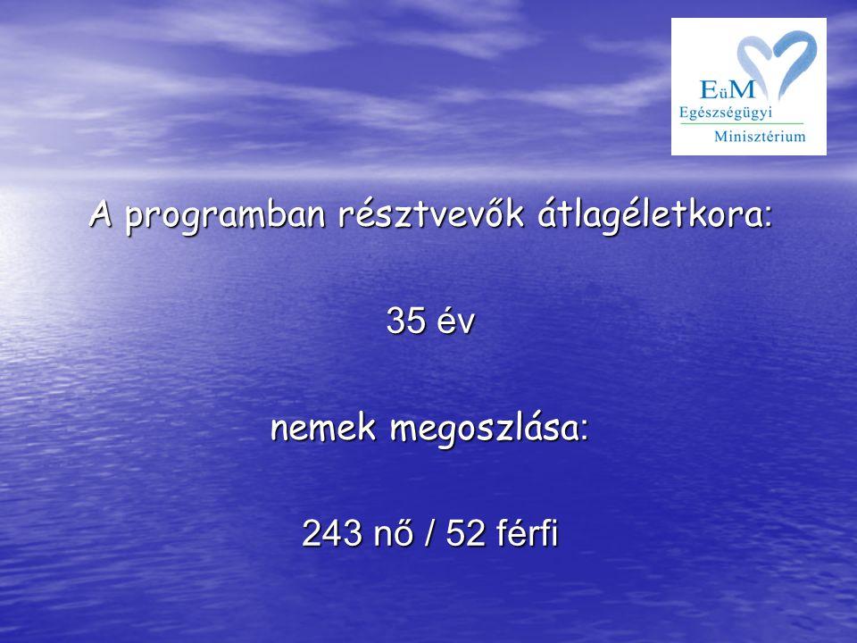 A programban résztvevők átlagéletkora : 35 év nemek megoszlása : 243 nő / 52 férfi