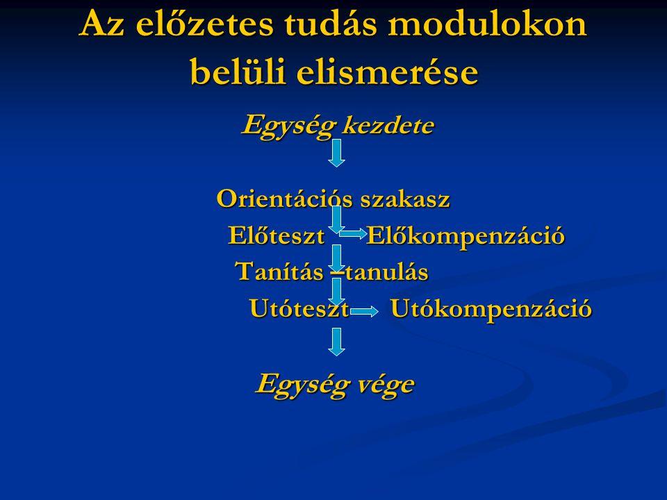 Az előzetes tudás modulokon belüli elismerése Egység kezdete Egység kezdete Orientációs szakasz Előteszt Előkompenzáció Előteszt Előkompenzáció Tanítás –tanulás Tanítás –tanulás Utóteszt Utókompenzáció Utóteszt Utókompenzáció Egység vége