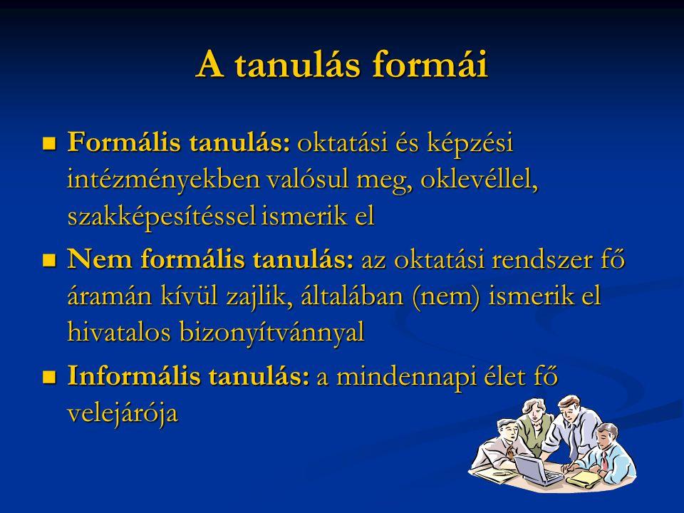 A tanulás formái Formális tanulás: oktatási és képzési intézményekben valósul meg, oklevéllel, szakképesítéssel ismerik el Formális tanulás: oktatási és képzési intézményekben valósul meg, oklevéllel, szakképesítéssel ismerik el Nem formális tanulás: az oktatási rendszer fő áramán kívül zajlik, általában (nem) ismerik el hivatalos bizonyítvánnyal Nem formális tanulás: az oktatási rendszer fő áramán kívül zajlik, általában (nem) ismerik el hivatalos bizonyítvánnyal Informális tanulás: a mindennapi élet fő velejárója Informális tanulás: a mindennapi élet fő velejárója