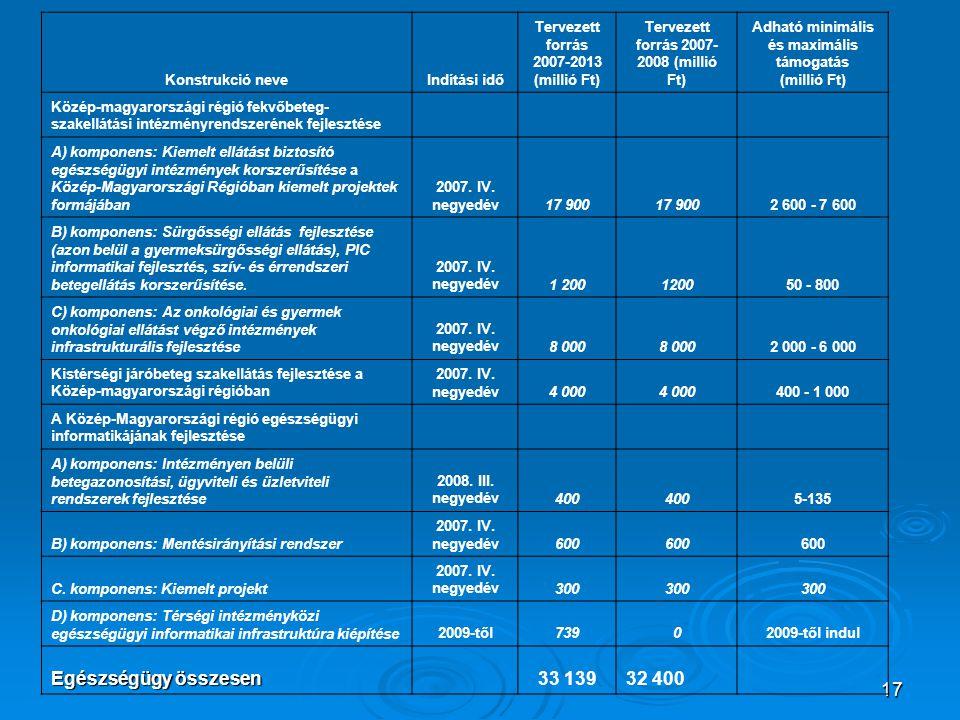 17 Konstrukció neveIndítási idő Tervezett forrás 2007-2013 (millió Ft) Tervezett forrás 2007- 2008 (millió Ft) Adható minimális és maximális támogatás (millió Ft) Közép-magyarországi régió fekvőbeteg- szakellátási intézményrendszerének fejlesztése A) komponens: Kiemelt ellátást biztosító egészségügyi intézmények korszerűsítése a Közép-Magyarországi Régióban kiemelt projektek formájában 2007.