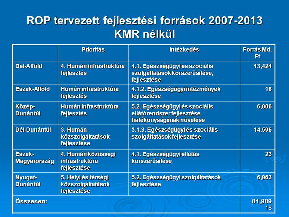 18 ROP tervezett fejlesztési források 2007-2013 KMR nélkül PrioritásIntézkedés Forrás Md. Ft Dél-Alföld 4. Humán infrastruktúra fejlesztés 4.1. Egészs