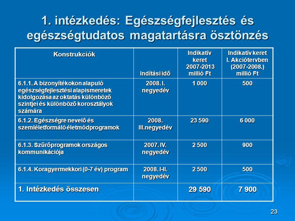 23 1. intézkedés: Egészségfejlesztés és egészségtudatos magatartásra ösztönzés Konstrukciók Indítási idő Indikatív keret 2007-2013 millió Ft 2007-2013