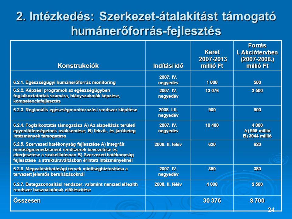 24 2. Intézkedés: Szerkezet-átalakítást támogató humánerőforrás-fejlesztés Konstrukciók Indítási idő Keret 2007-2013 millió Ft 2007-2013 millió Ft For