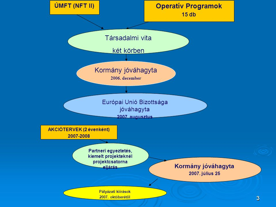 3 ÚMFT (NFT II) Operatív Programok 15 db Kormány jóváhagyta 2007. július 25 Európai Unió Bizottsága jóváhagyta 2007. augusztus Kormány jóváhagyta 2006